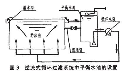 泳池循环过滤系统